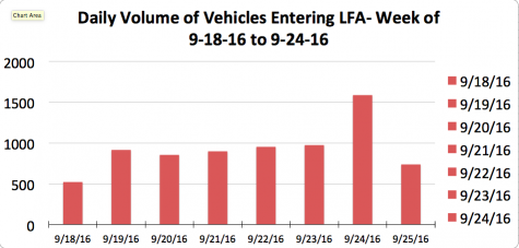 This chart shows how many cars entered the main part of campus in a week timespan.