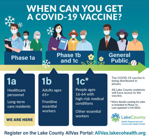 Infographic shows when various members of the population are eligible to receive COVID-19 vaccines.