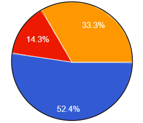 52.4% of students said LFA lacked school spirit, 33.3% responded maybe, and 14.3% said no.